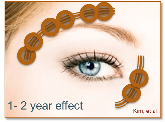 ThermiRase 1-2 Year Effect